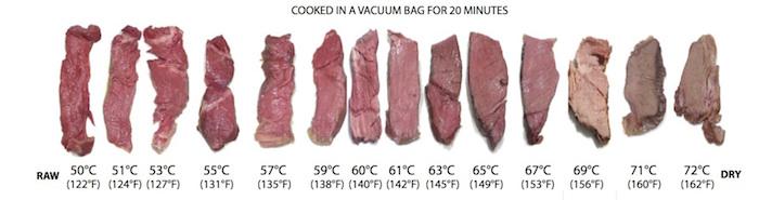 Πίνακας ψησιματος κρεατος σε διαφορετική θερμοκρασία