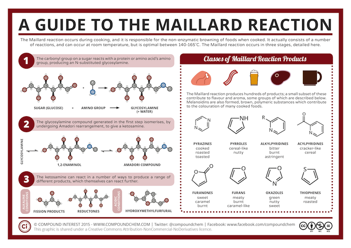 Maillard-Reaction CHART