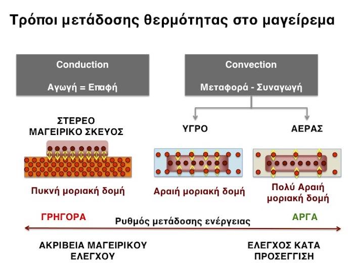 Topoi metadosis thermikis energeias 1